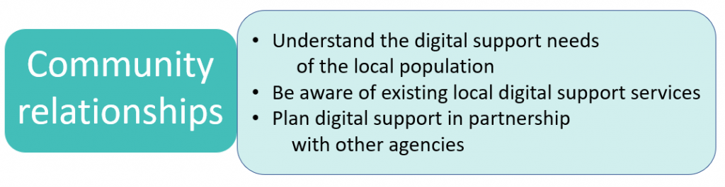 Community relationships = Understand the digital support needs of the local population + Be aware of existing local digital support services + Plan digital support in partnership with other agencies.