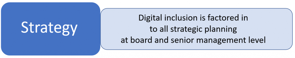 Strategy = Digital inclusion is factored in to all strategic planning at board and senior management level.