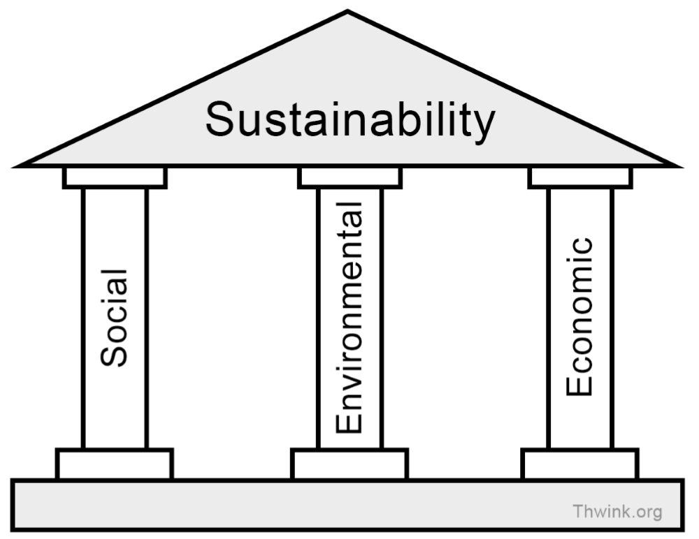Diagram like ancient Greek building with three pillars and roof. Pillars named Social + Environmental + Economic; Roof named Sustainability.