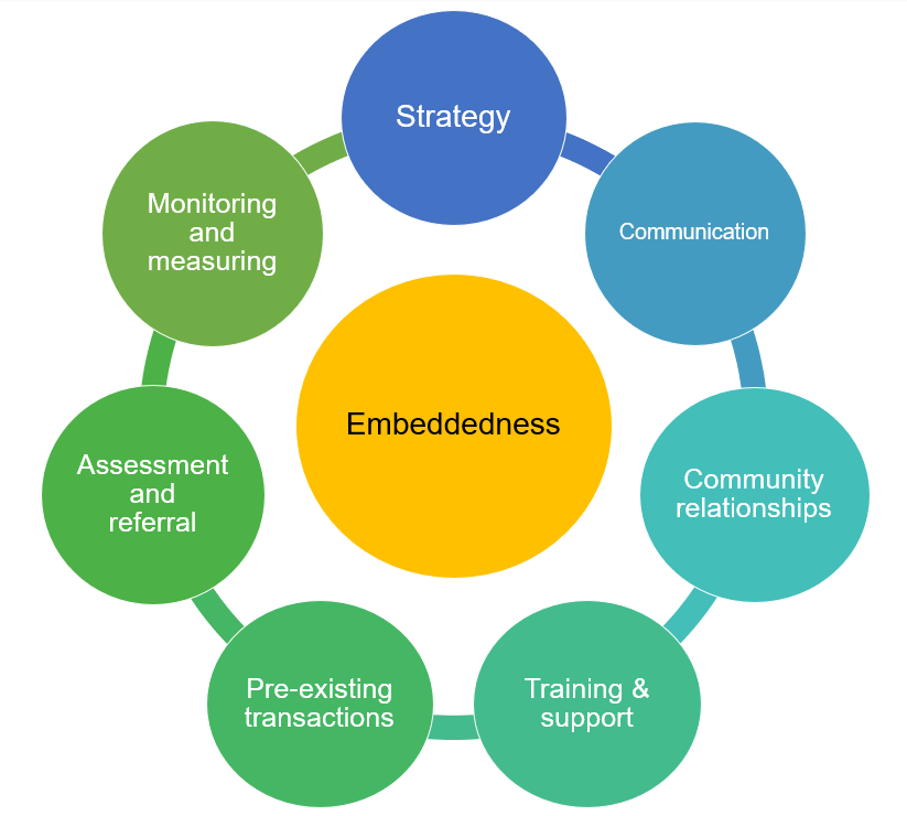 Embeddedness circle = Strategy + Communication + Community Relationships + Training & support + Pre-existing transactions + Assessment and referral + Monitoring and measuring.