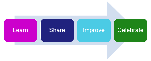 Arrows with learn, share, improve, celebrate.