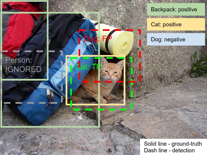 Open Images Dataset V4