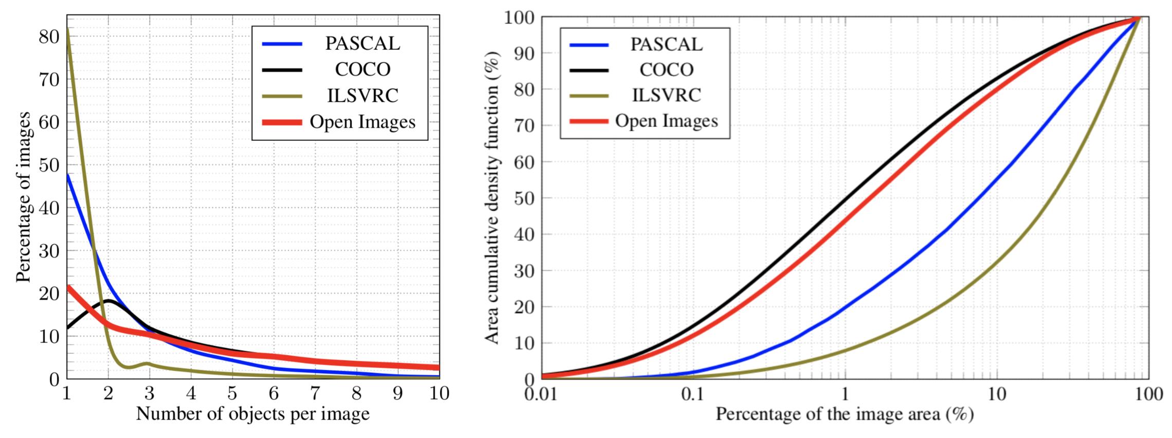 Open Images Dataset Stats V5