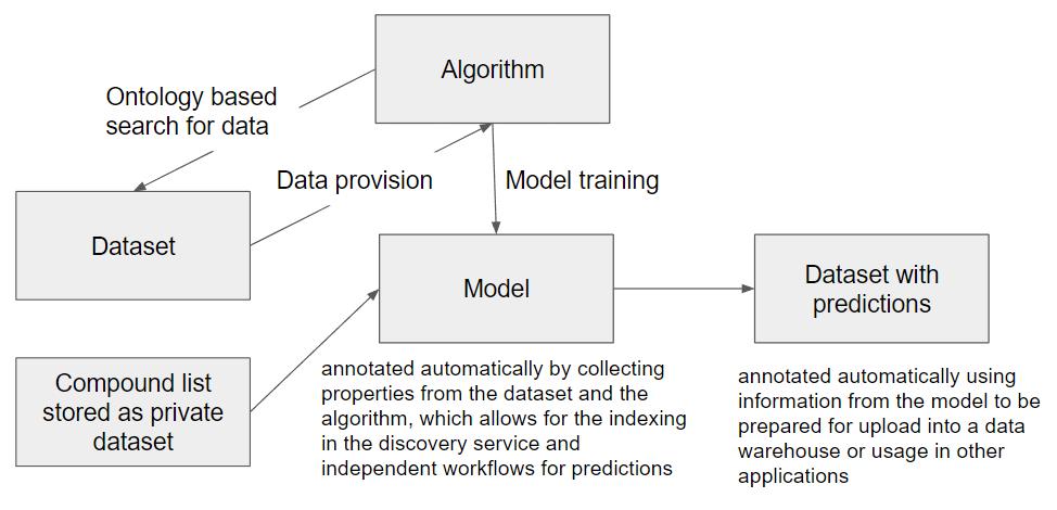 The OpenRiskNet Approach towards a Semantic Interoperability