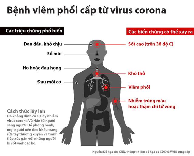 các dấu hiệu, triệu chứng khi nhiễm virus corona