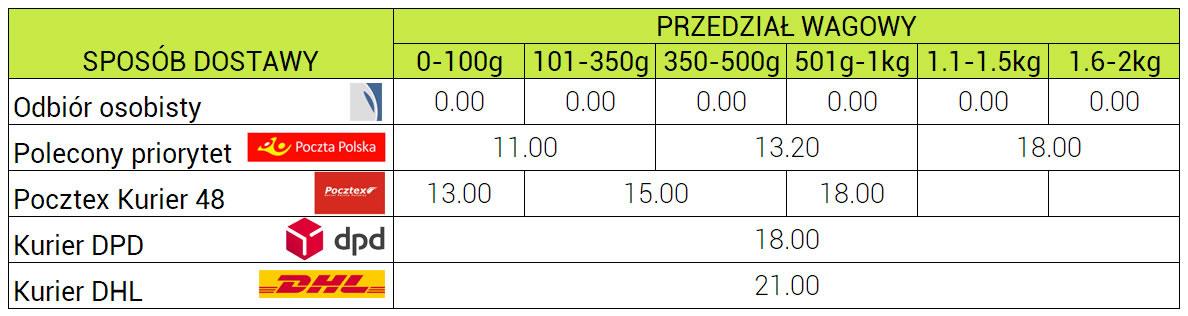 Koszty wysyłki w Polsce