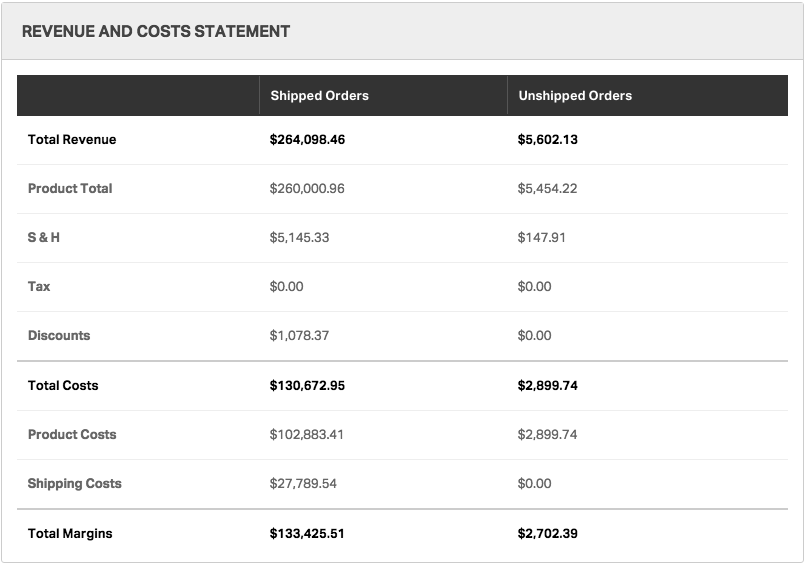 Revenue and Costs Statement