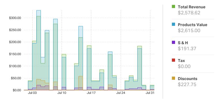 Analytics bar chart