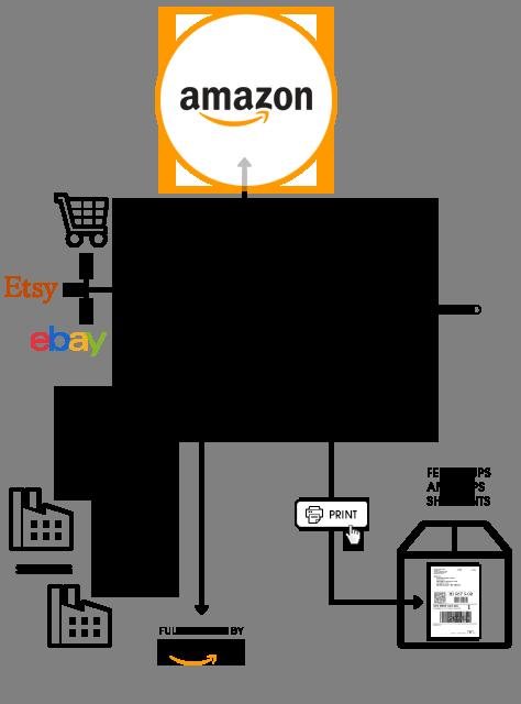 How Ordoro integrates with Amazon