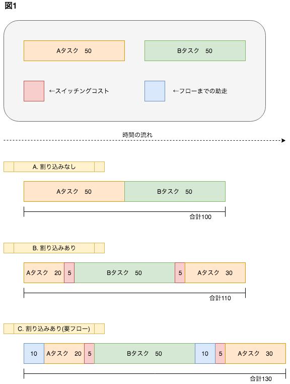 図1スイッチングコスト