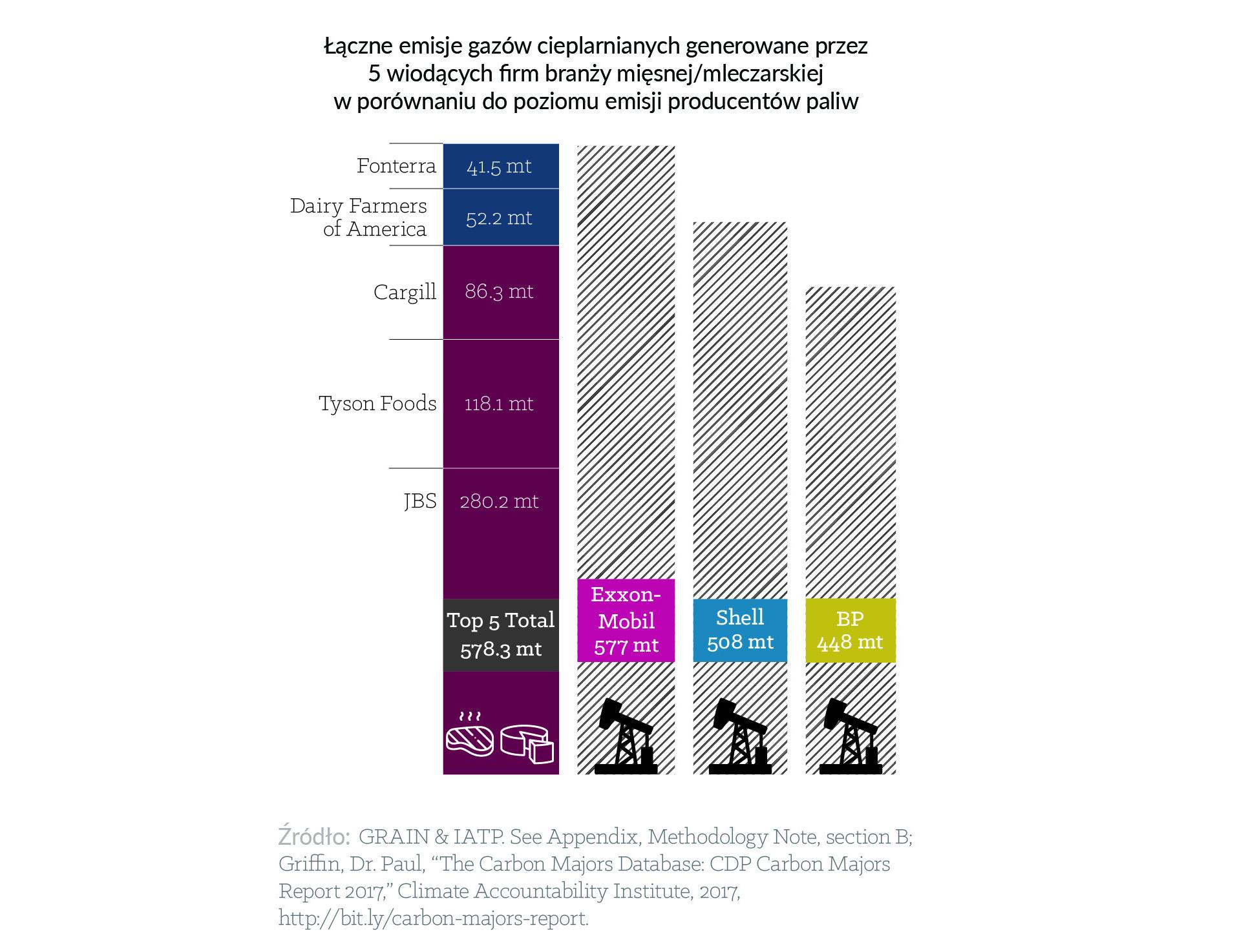 chów przemysłowy, producenci mięsa, producenci mleka, emisje gazów cieplarnianych