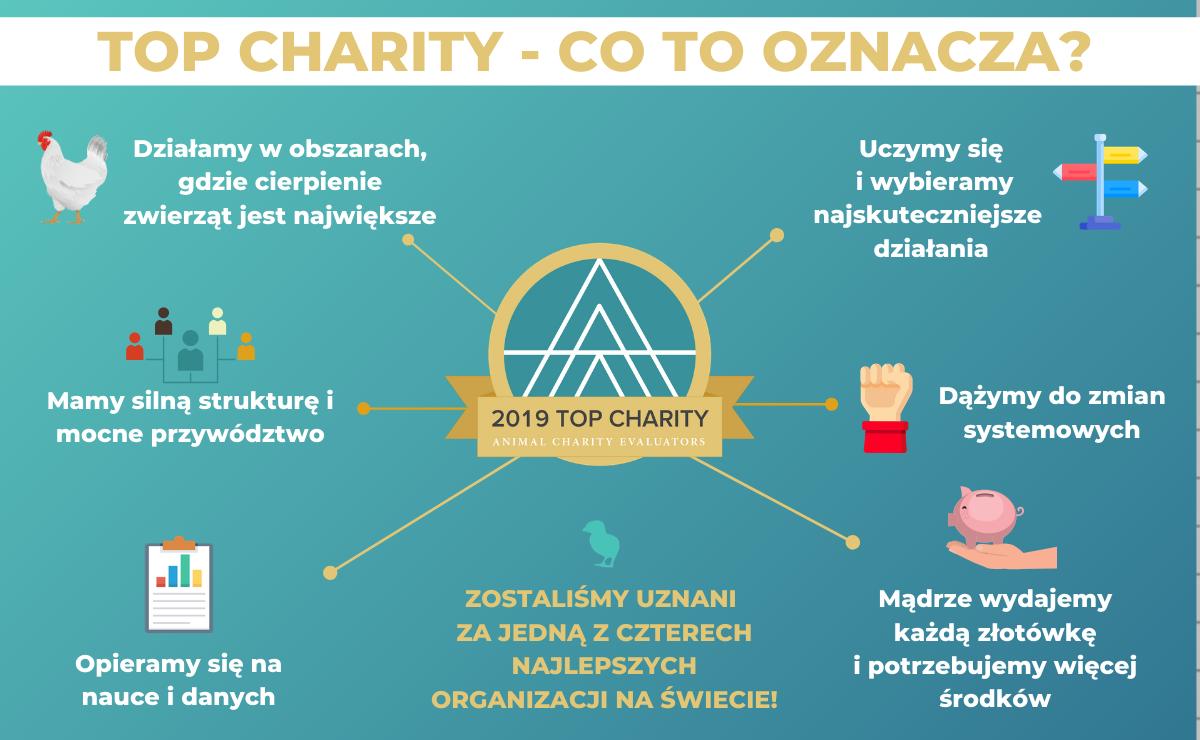 Otwarte Klatki top charity