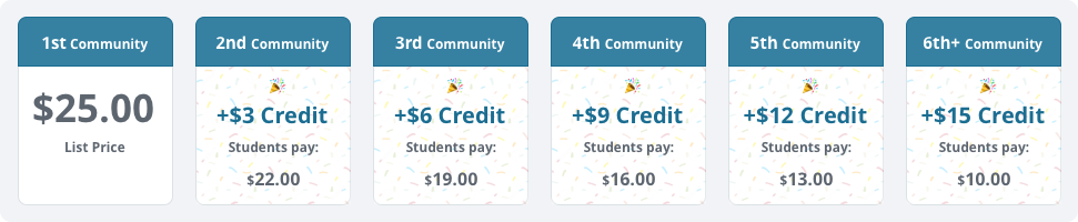Image showing the cost of Packback over multiple communities. Their first community is $25. The second community is $22. The third community is $19. The fourth community is $16. The fifth community is $13. The sixth (and every following community) is $10.