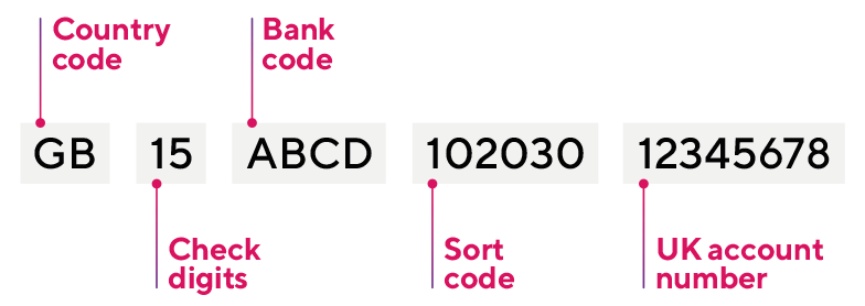 IBAN numbers: What is an IBAN code? - PagoFX