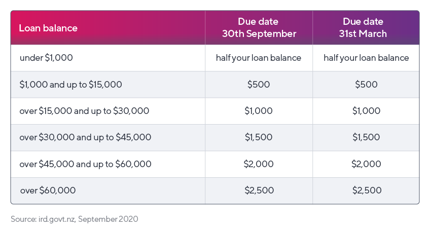 A table showing repayment amounts for overseas-based NZ student loan borrowers.