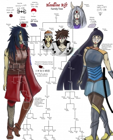 Bloodline Rift Family Tree