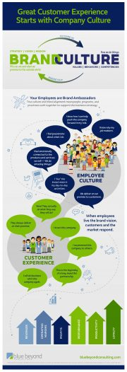 Brand and culture alignment - employee experience