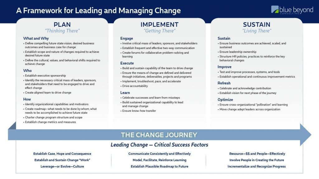 Framework for Leading and Managing Change