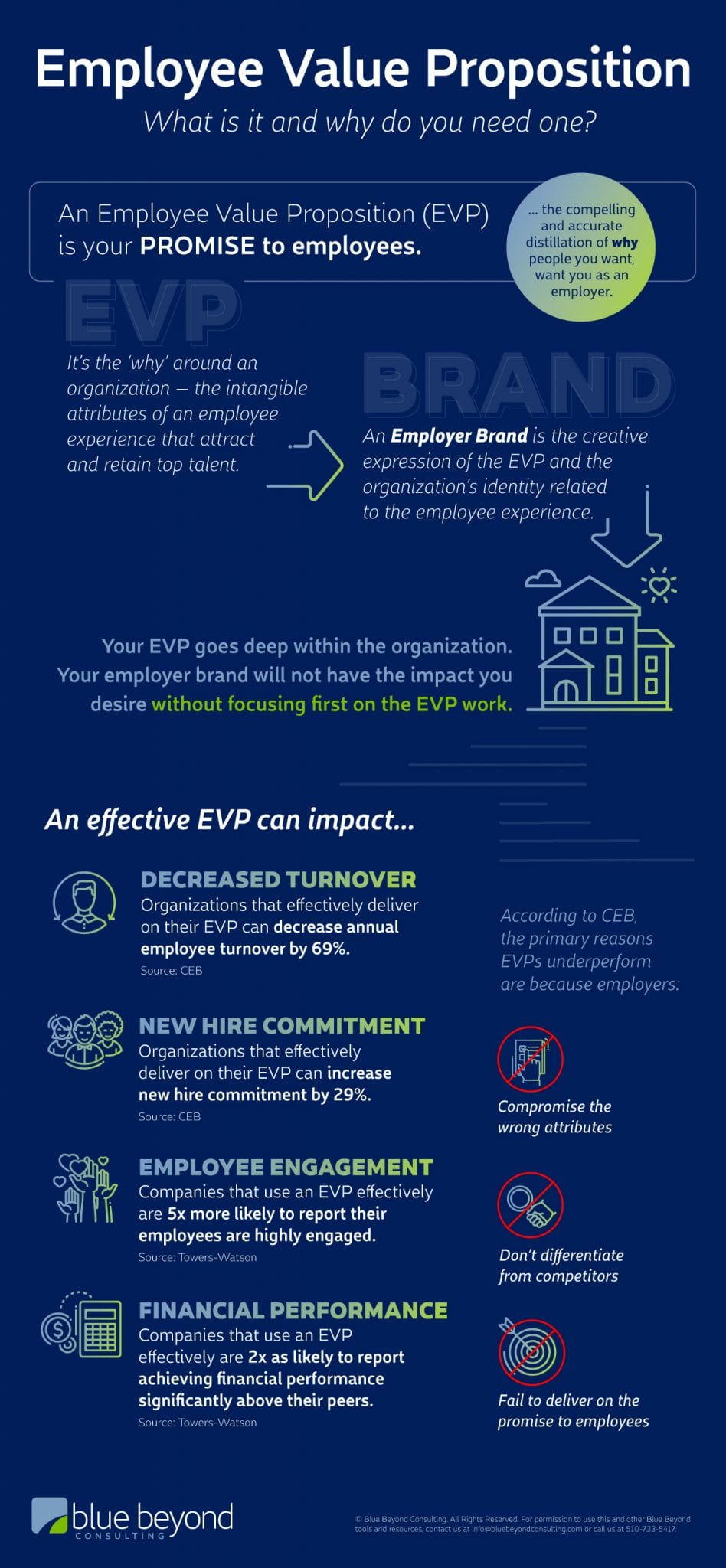 employee value proposition infographic