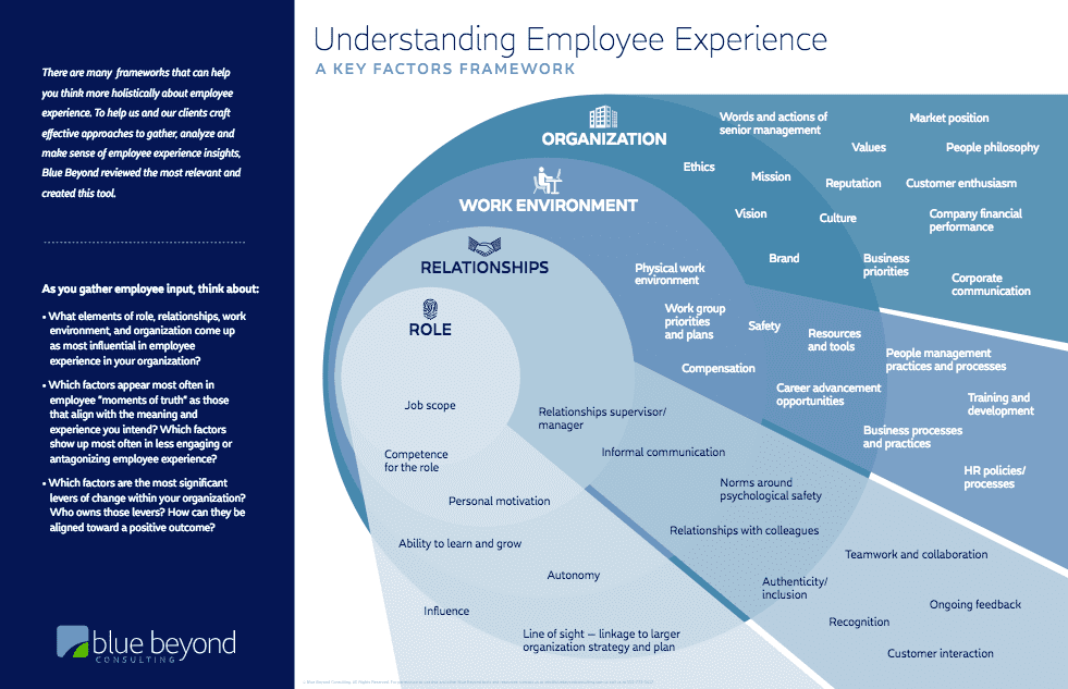 Understanding Employee Experience Framework