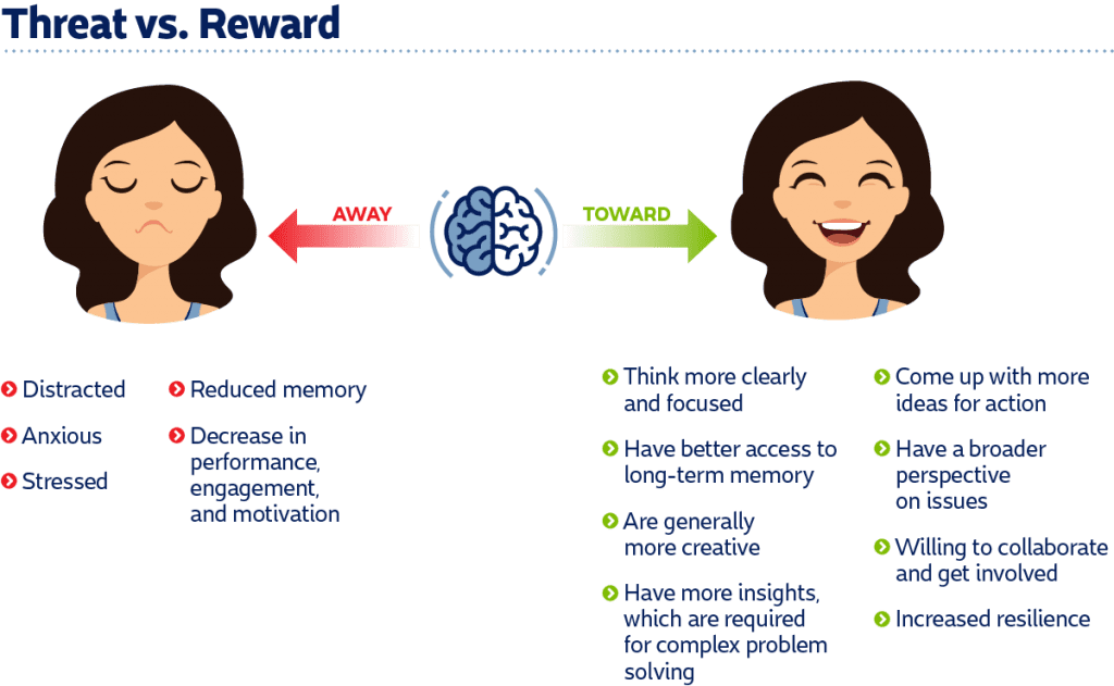 your brain on feedback threat vs reward