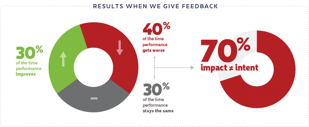 your brain on feedback