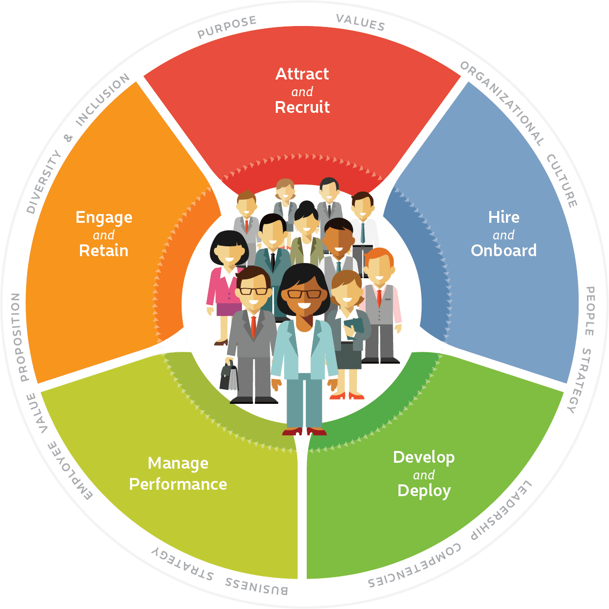 talent management employee lifecycle