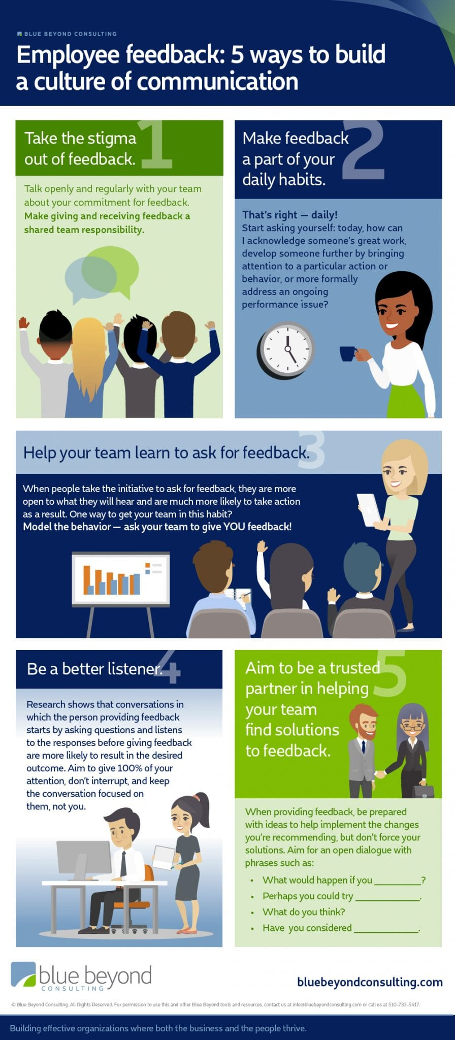 employee feedback culture of communication infographic