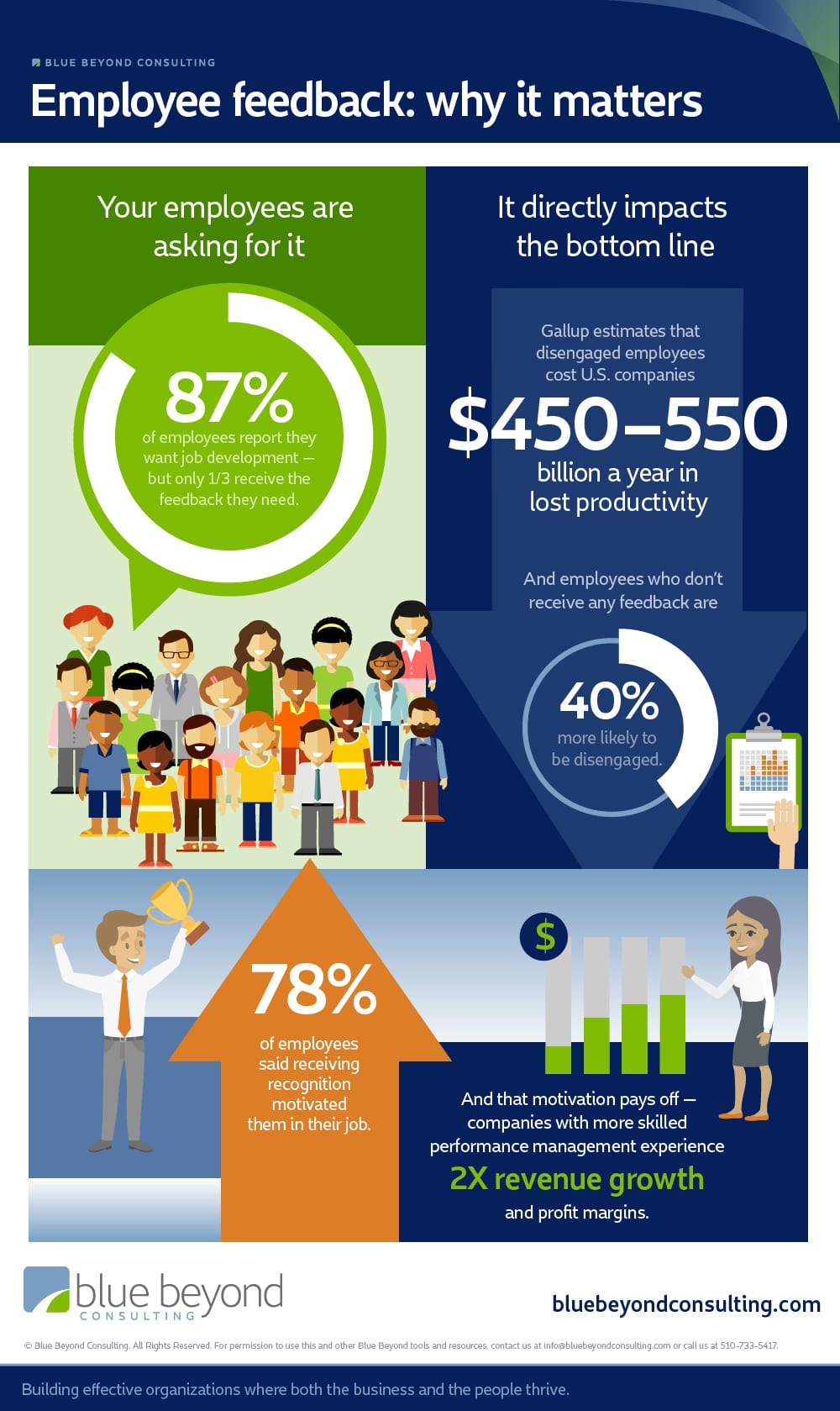 employee feedback why it matters infographic