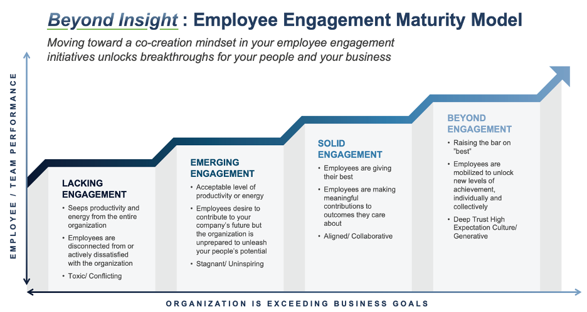Employee Engagement Maturity Model