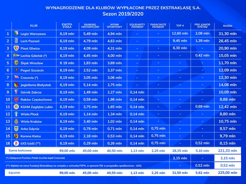 Podział pieniędzy w Ekstraklasie 2019 20