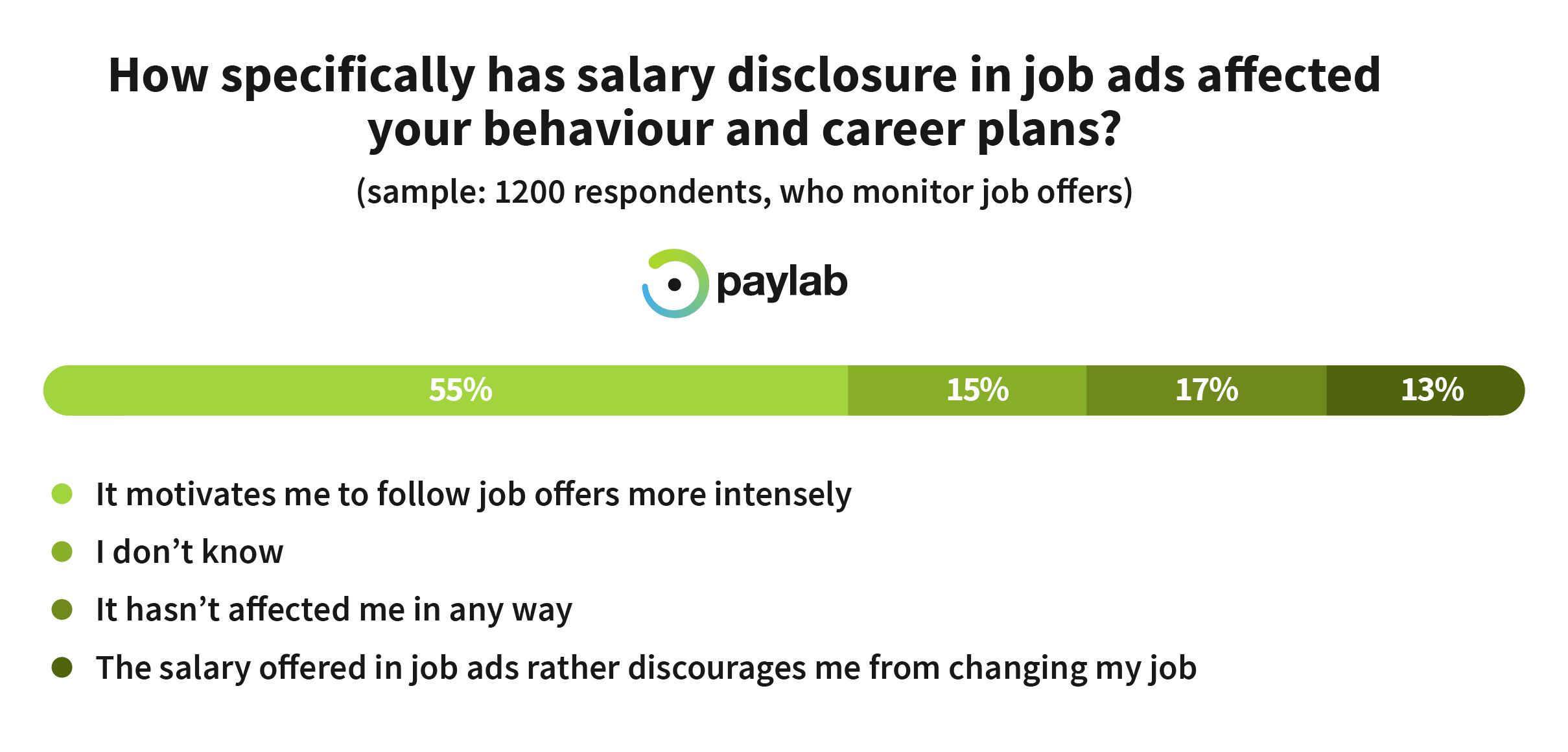 https://storage.googleapis.com/paylab/images/cms/2019/04/Paylab salary in job ads career behaviaour ob offers ads emloyees