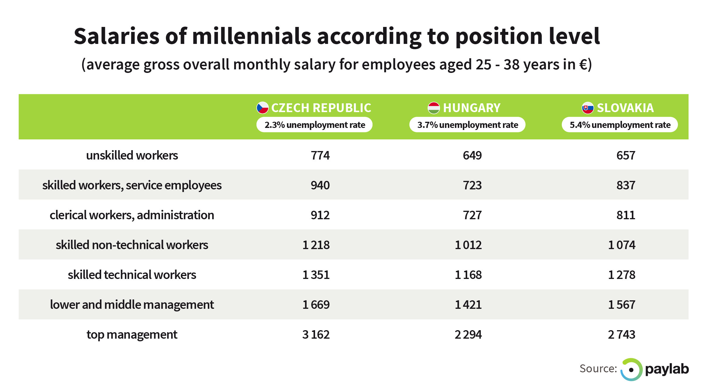 https://storage.googleapis.com/paylab/images/cms/2019/04/Paylab_salary_in_job_ads_salary_millennials_compensation_central_europe_Slovakia_Czech_Republic_Hungary