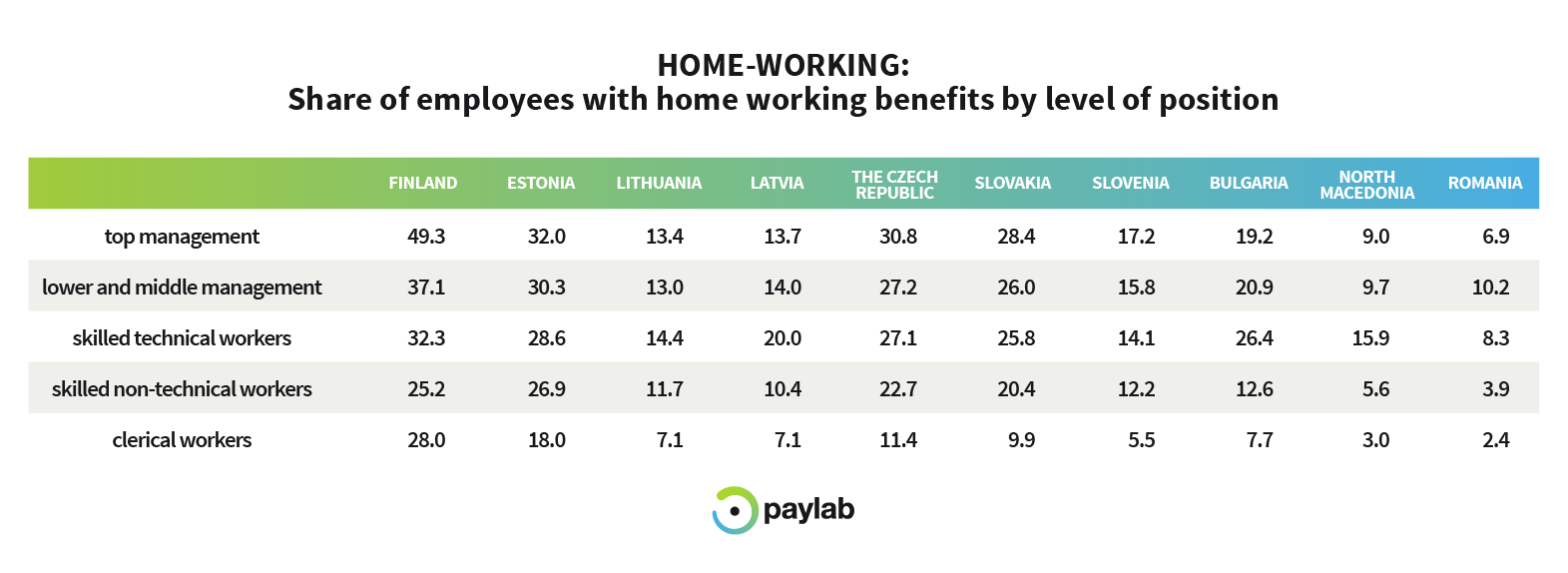 home working managers position benefit paylab overview