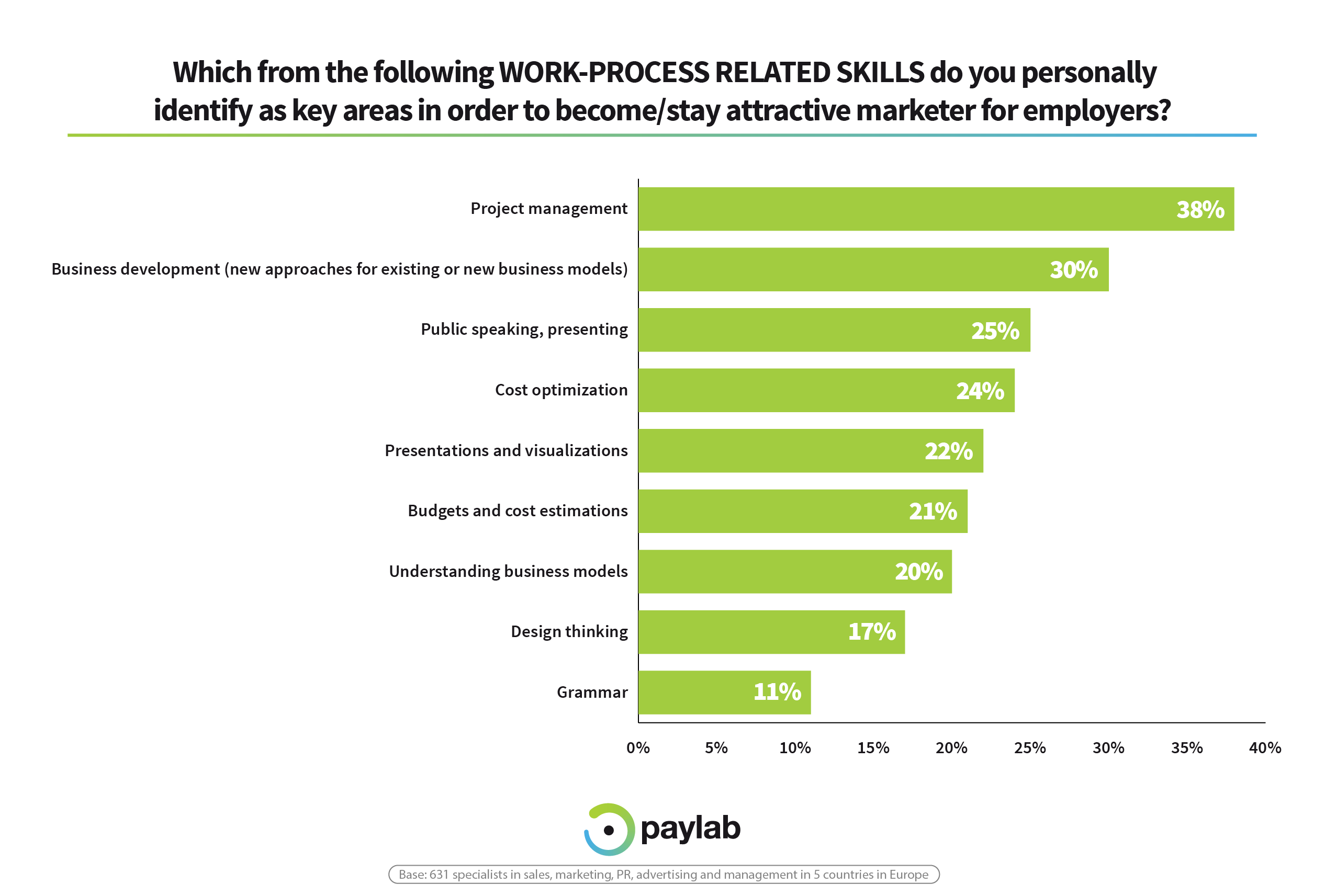 skills work-related process future mareketers survey Paylab