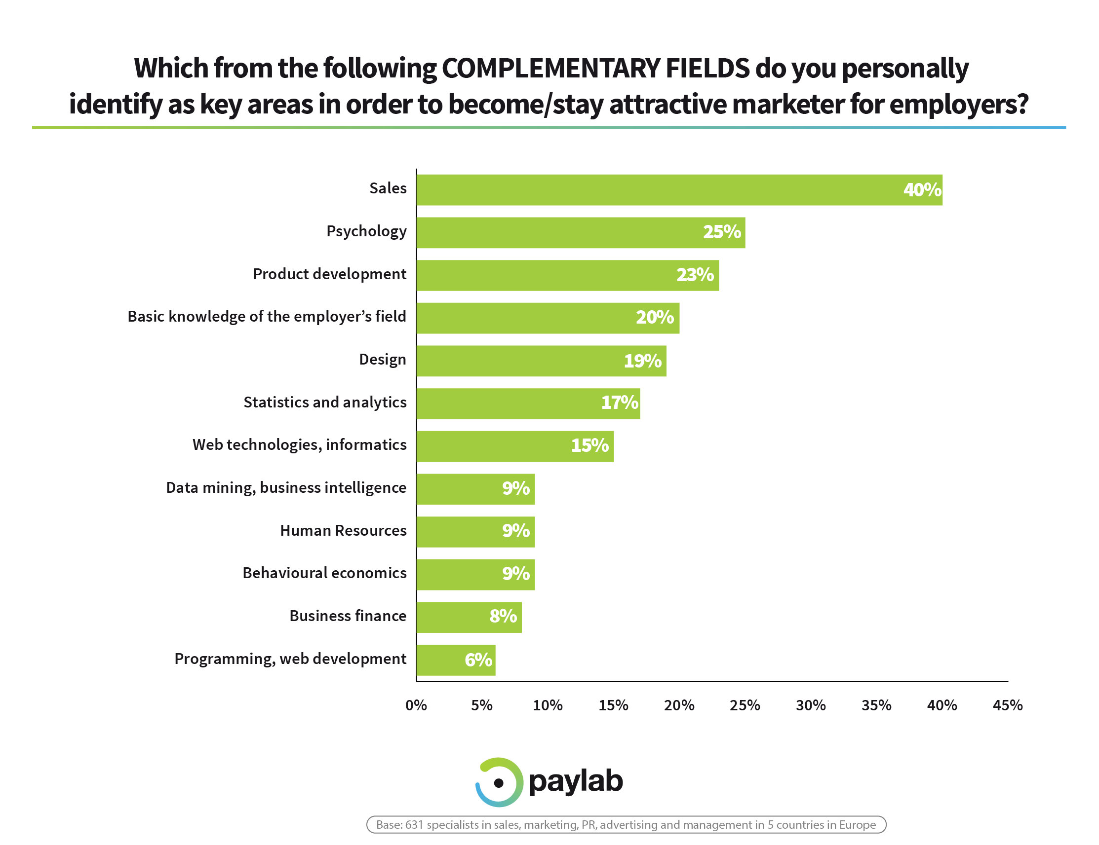 Complementary skills future marketers paylab career