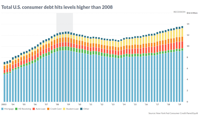 U.S. consumer debt is now above levels hit during the 2008 financial crisis