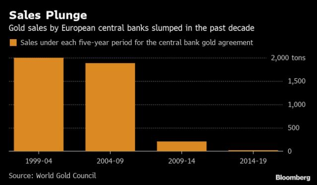 Europe's Central Banks Scrap Gold Agreement After Two Decades