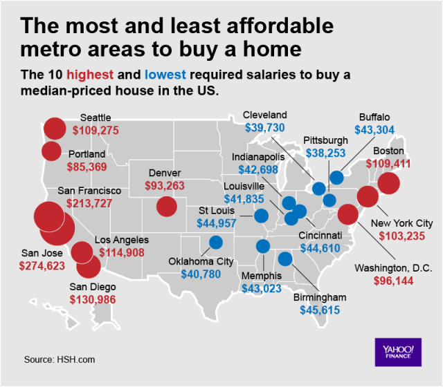 The most and least affordable U.S. metro areas to buy a house