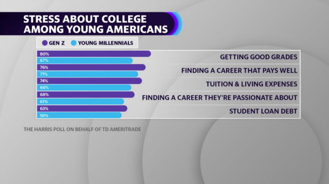 A quarter of young millennials are delaying college because of costs, survey finds