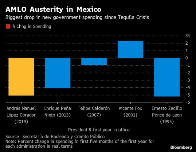 Mexico President Keeps Score by the Peso as Economy Nosedives