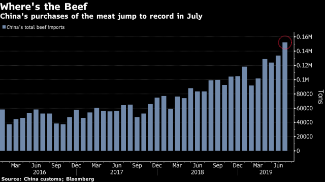 China Is Eating More Beef Than Ever Now That Pork Is So Expensive
