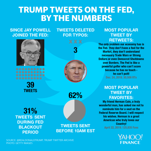 everything Trump has tweeted about the Fed