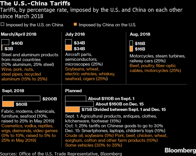 China not ready to retaliate after trump issues new tariffs