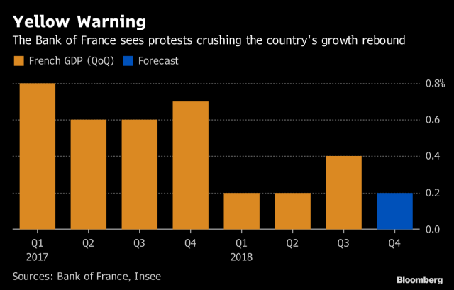 Yellow Vest Protests Put a Dent in French Economic Growth