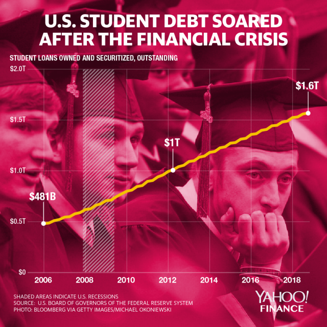 Student Loan Crisis in America