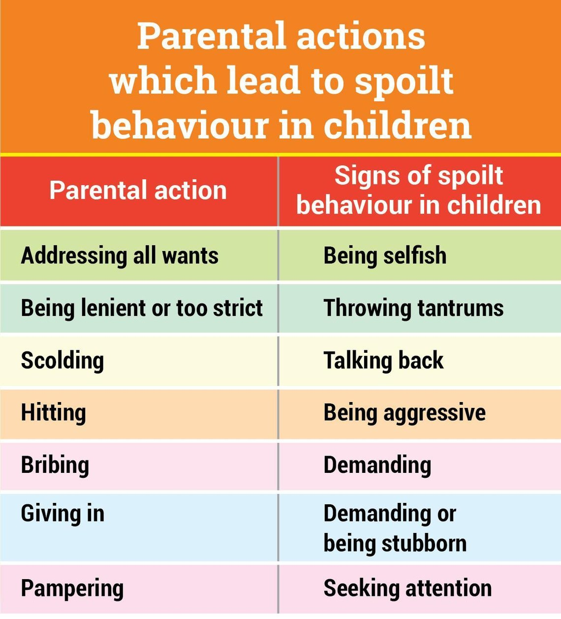 5 Signs You Are Spoiling Your Child
