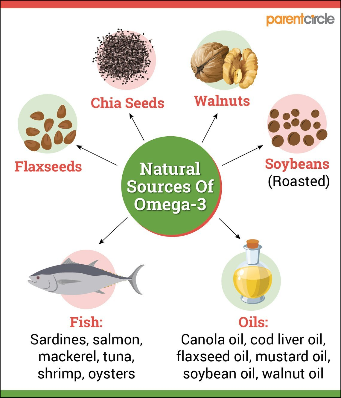 Why Food Rich In Omega-3 Is Good For Your Kid