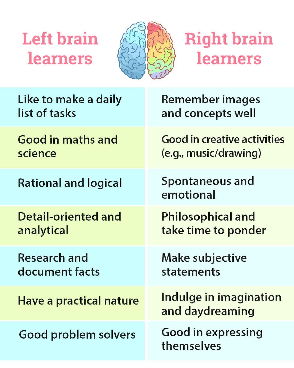 Benefits Of Right Brain Training