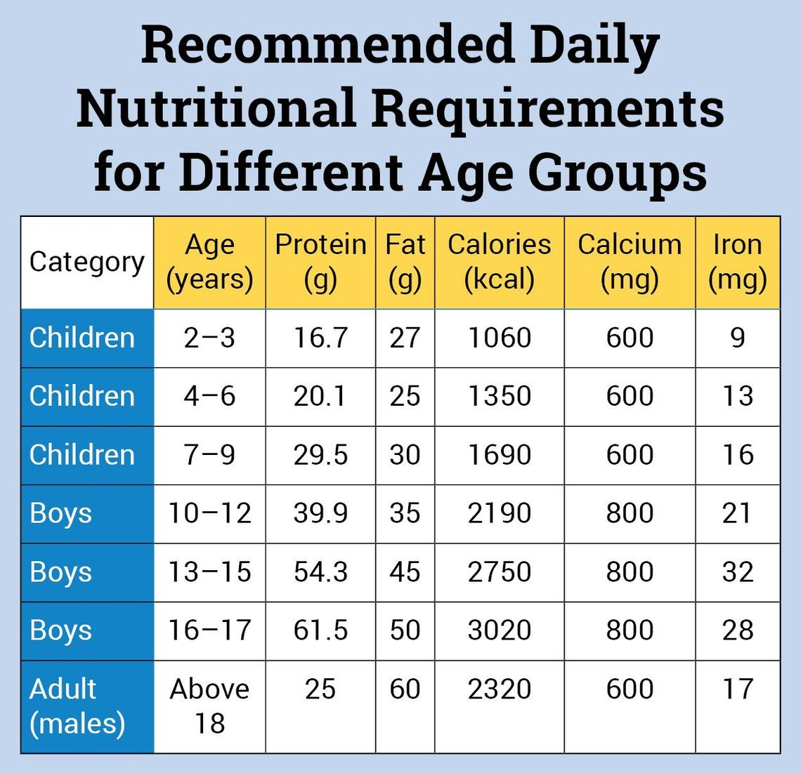 Calorie Requirement for Boys of Different Age Groups